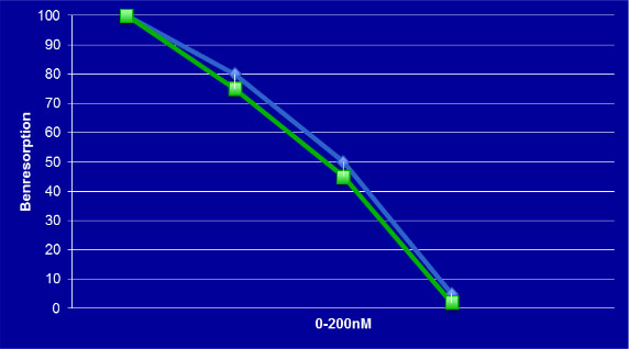 Figur 1: y axel= benresorption, x axel= koncentration av testsubstans, blå/överst= OsteoDex, grön/underst= Zometa. Likvärdig potens.