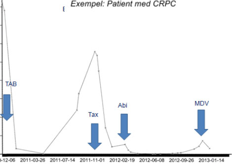 Figure 7: y axis = PSA µg/L, x axis = time. The figure shows a typical CRPC patient and disease development. The Y axis describes cancer activity, PSA, in a patient when medication (blue arrow) reduces cancer activity, but when the patient develops resistance after a while to the medication, PSA values rise again. The patient is therefore given a new medication and the cycle repeats until there are no alternative medications.